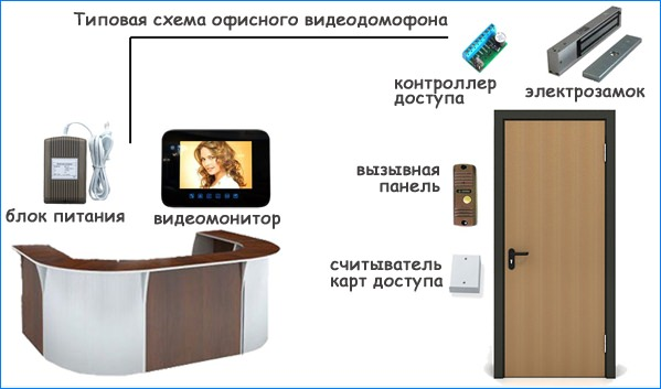 Видеодомофон для офиса