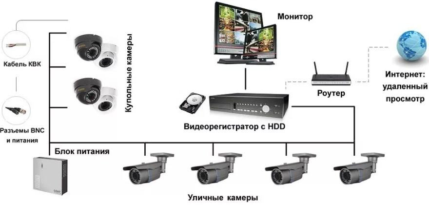 Типовая схема видеонаблюдения для дома или дачи
